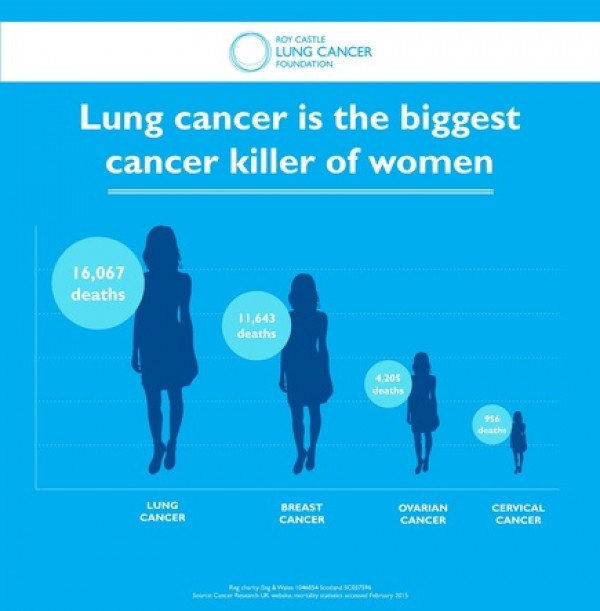 National Lung Cancer Audit 2017 shows rise in lung cancer survival rates. Payroll Giving makes a difference.